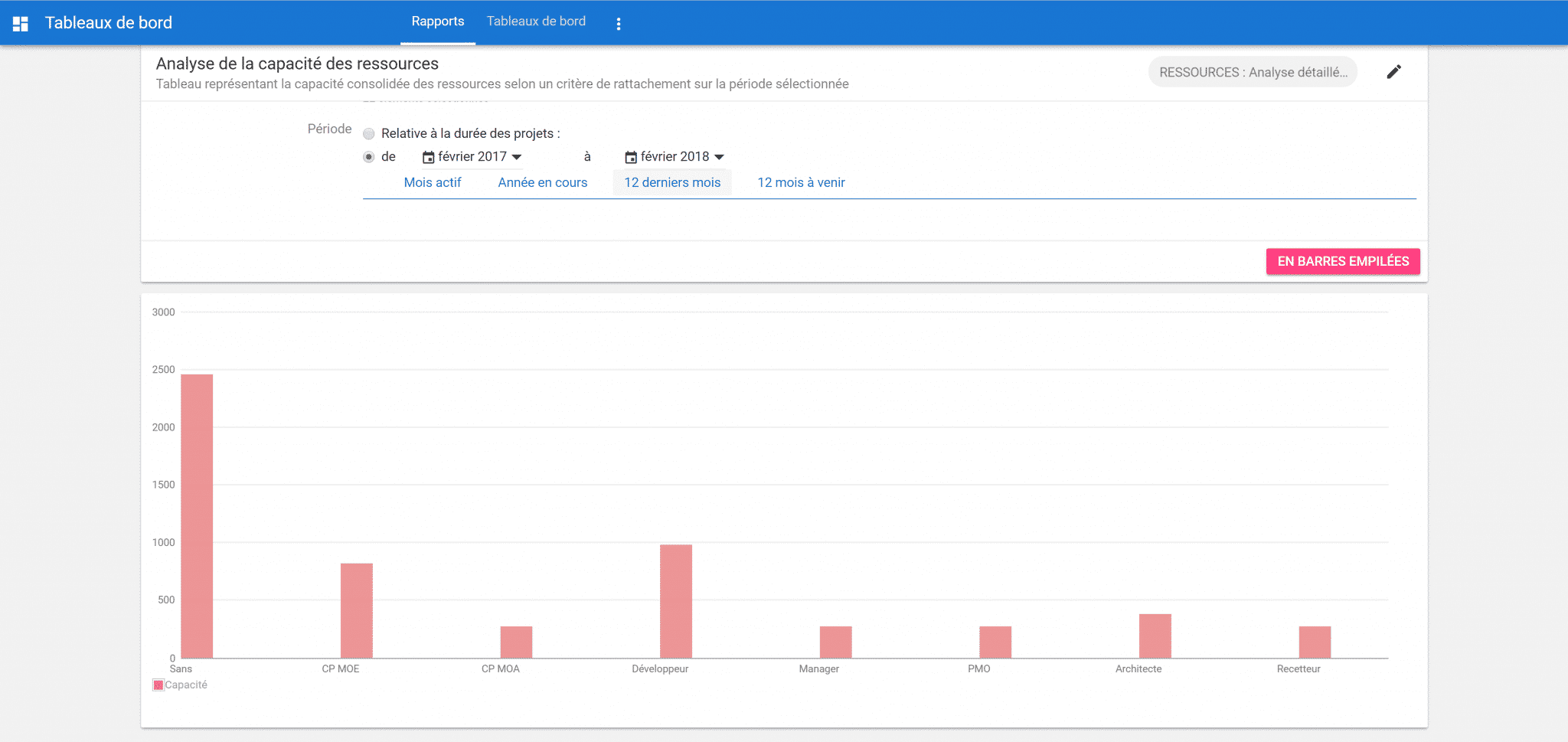 Tableau de synthèse de la capacité par profil de ressource