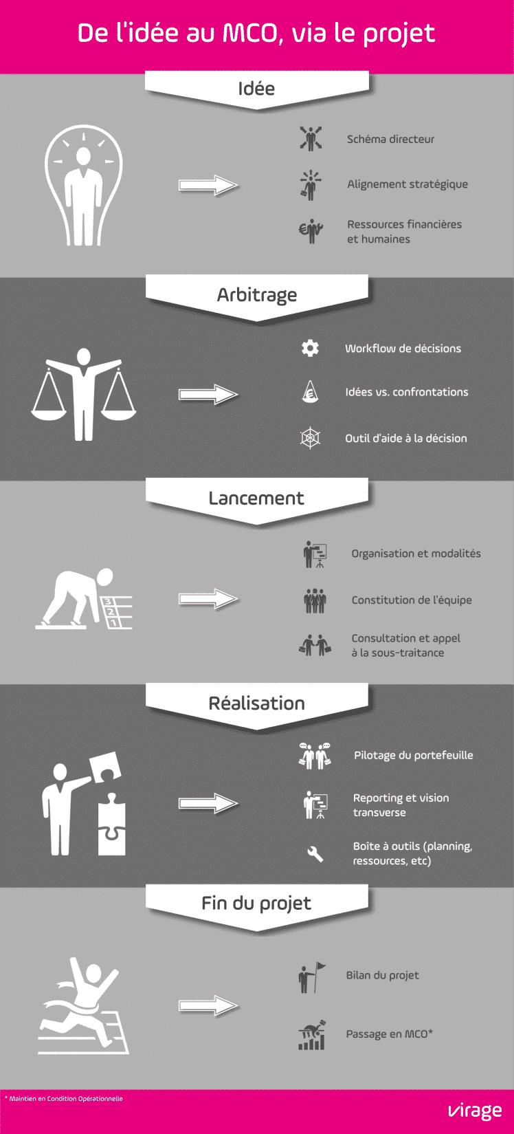 infographie de l'idée au MCO via le projet