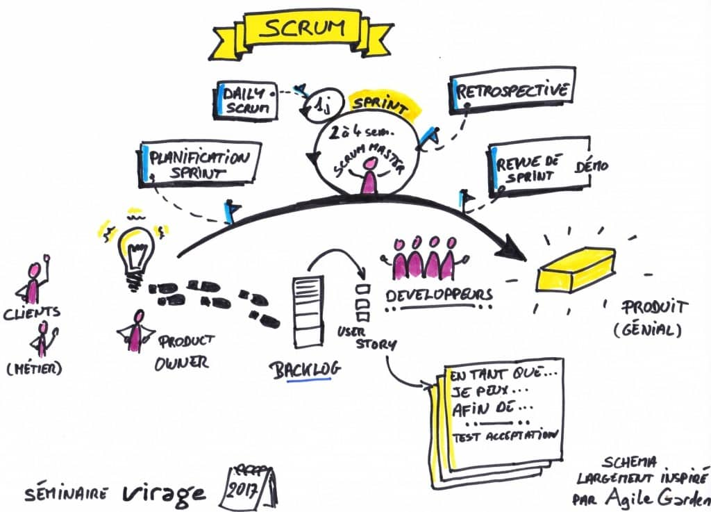 Méthode agile - SCRUM