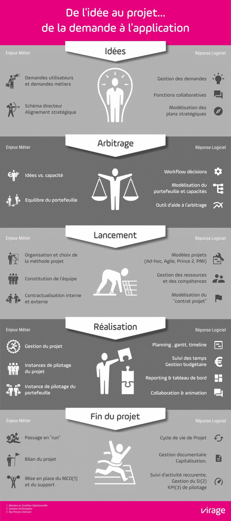 infographie de l'idée au projet