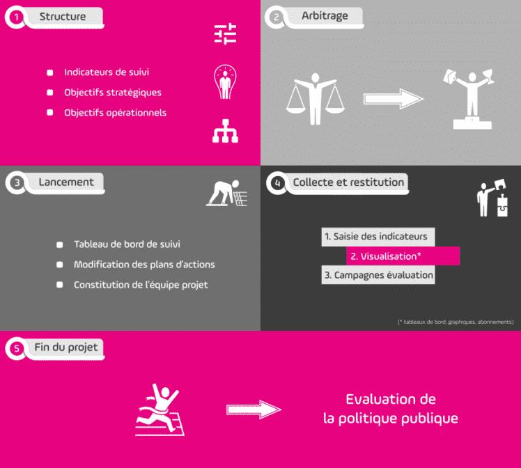 Infographie pilotage plans d'actions évaluation politique publiques