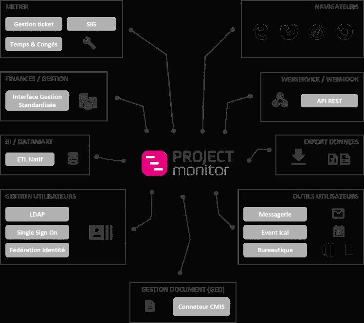 Intégration Système Information - Schéma intégration - logiciels - gestion de projets
