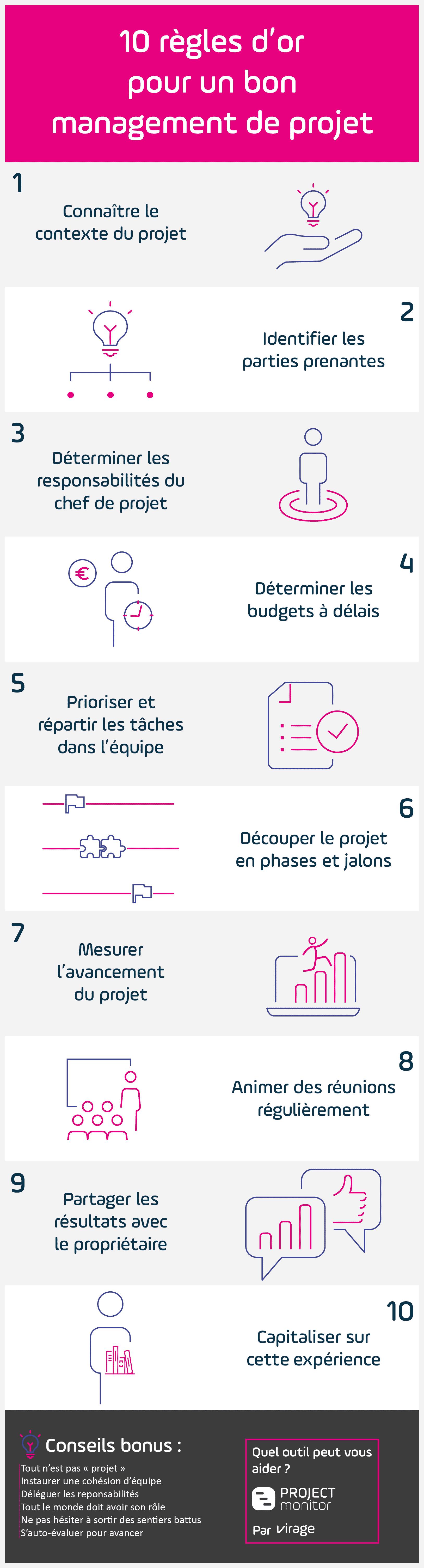 infographie - gestion de projet - 10 règles d'or - management projet - project monitor