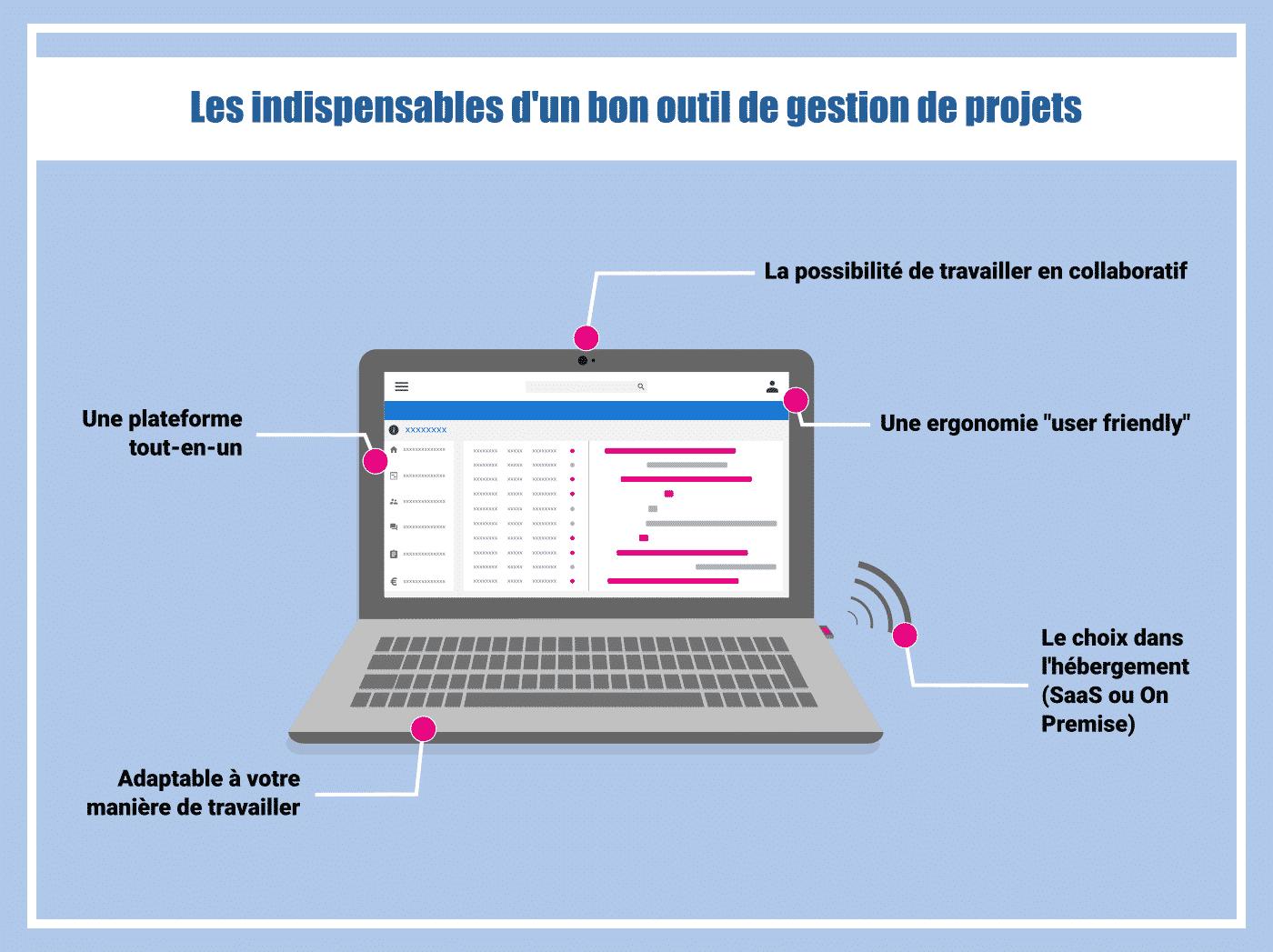 outil ppm de gestion de projet