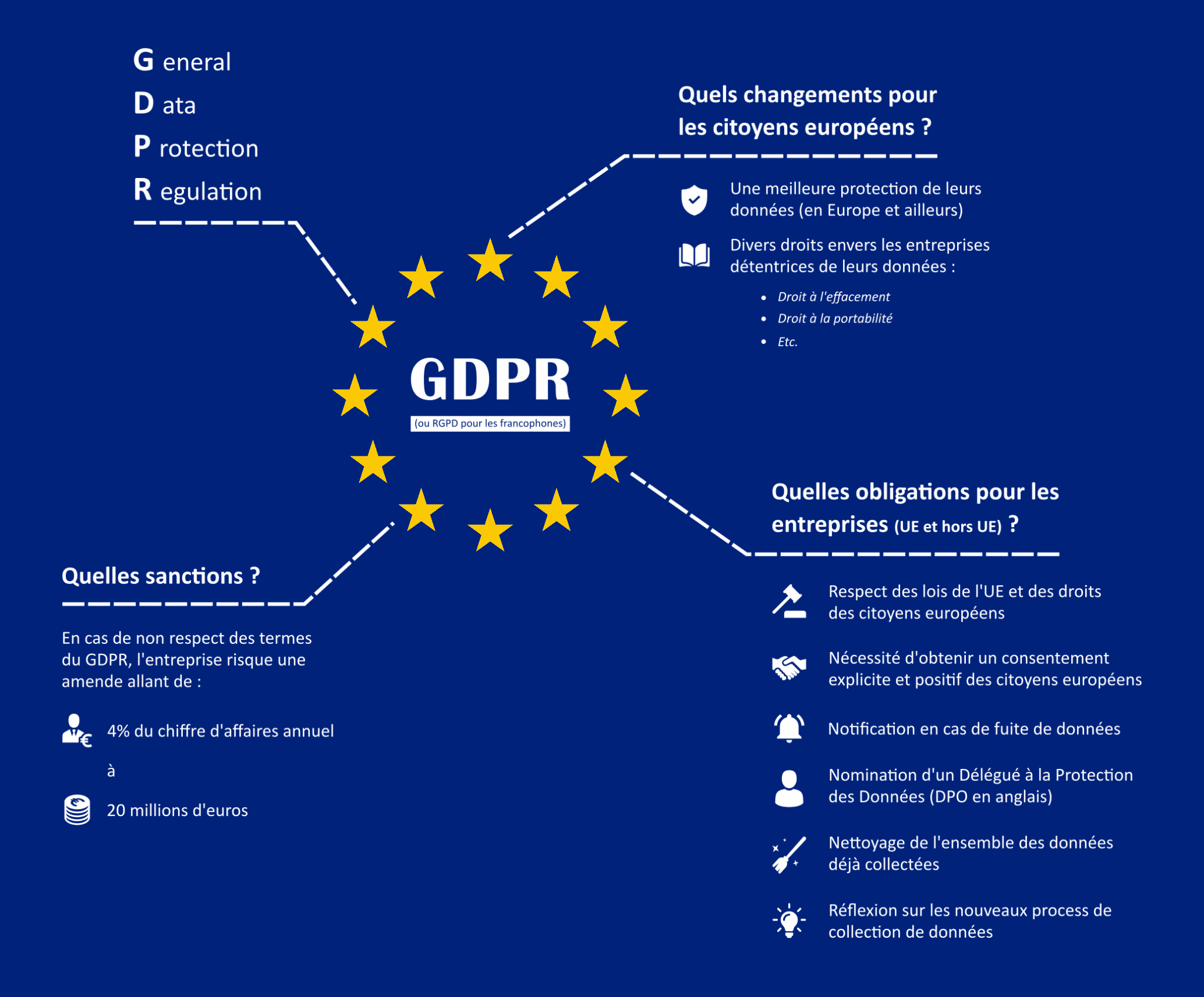 GDPR - Data Protection - Europe - gestion de projet - internautes