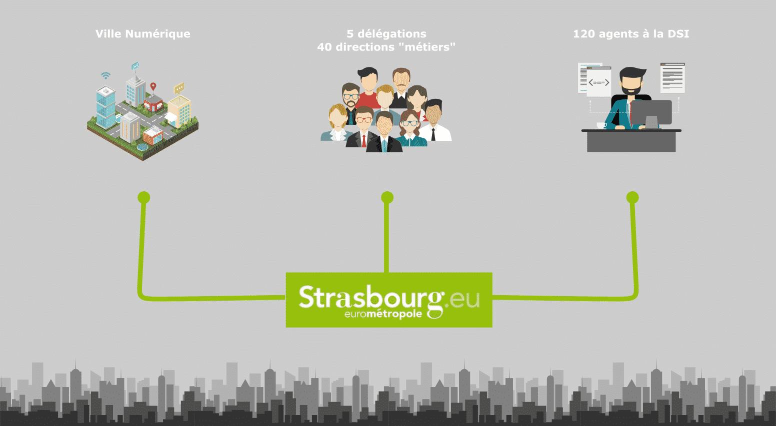 Eurométropole de Strasbroug - organigramme - infographie