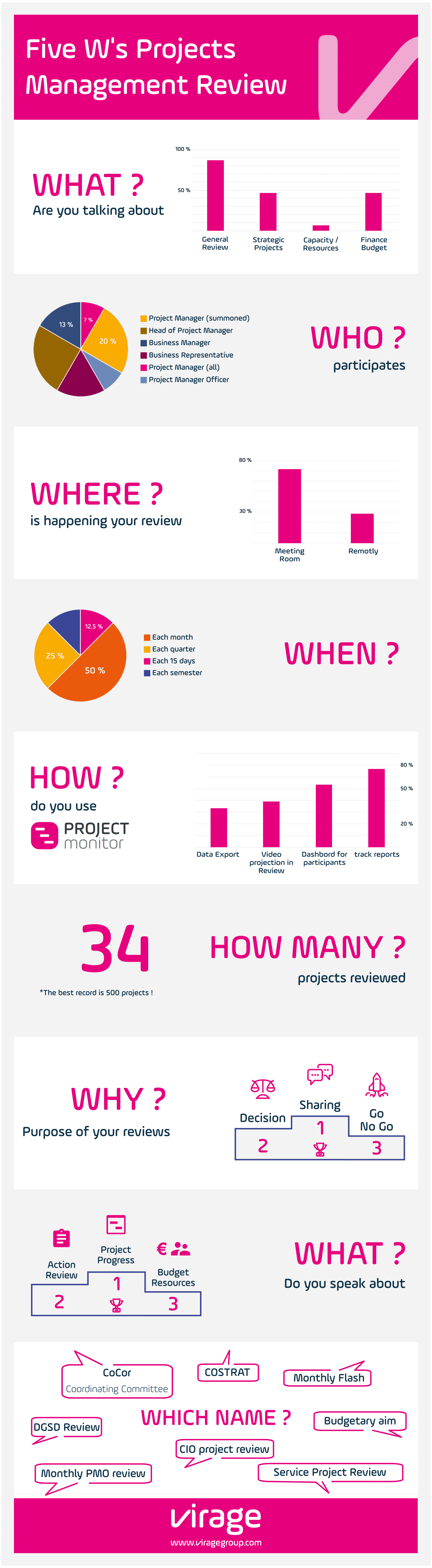 Five W's Projects Management Review - PPM