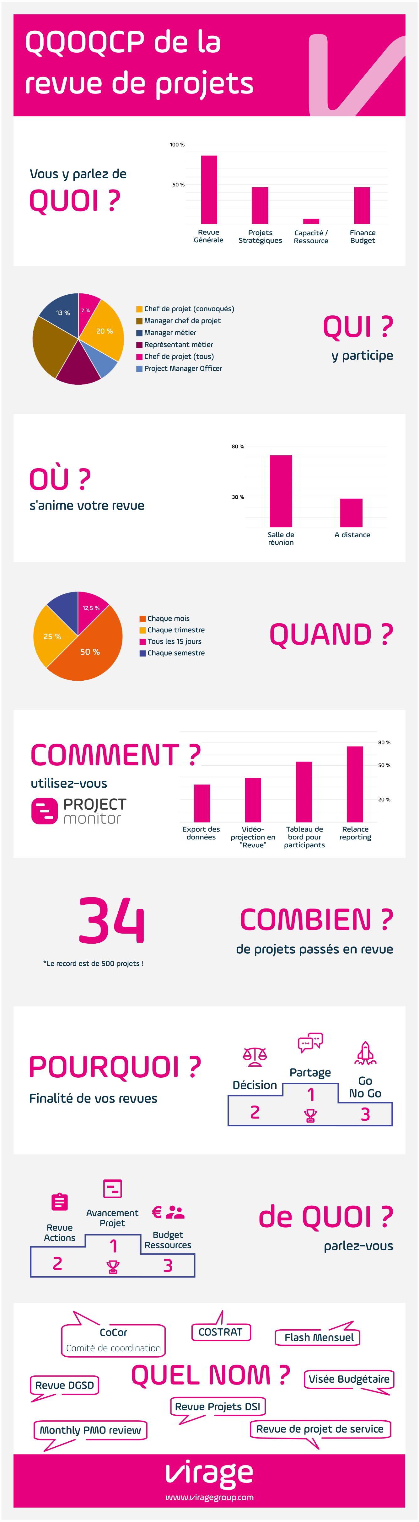 Revue de projets - QQOQCP - Outil PPM