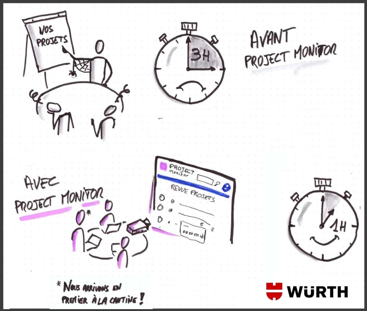 revue de projet project monitor video projecteur