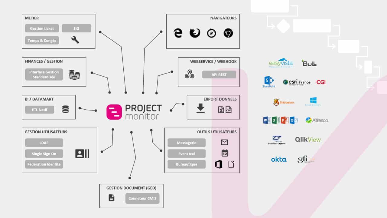 Intégration au Système d'Information - Project Monitor - Outil PPM