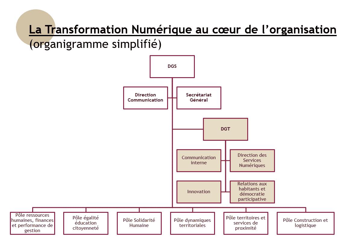 organigramme cd35 transformation numérique collectivité