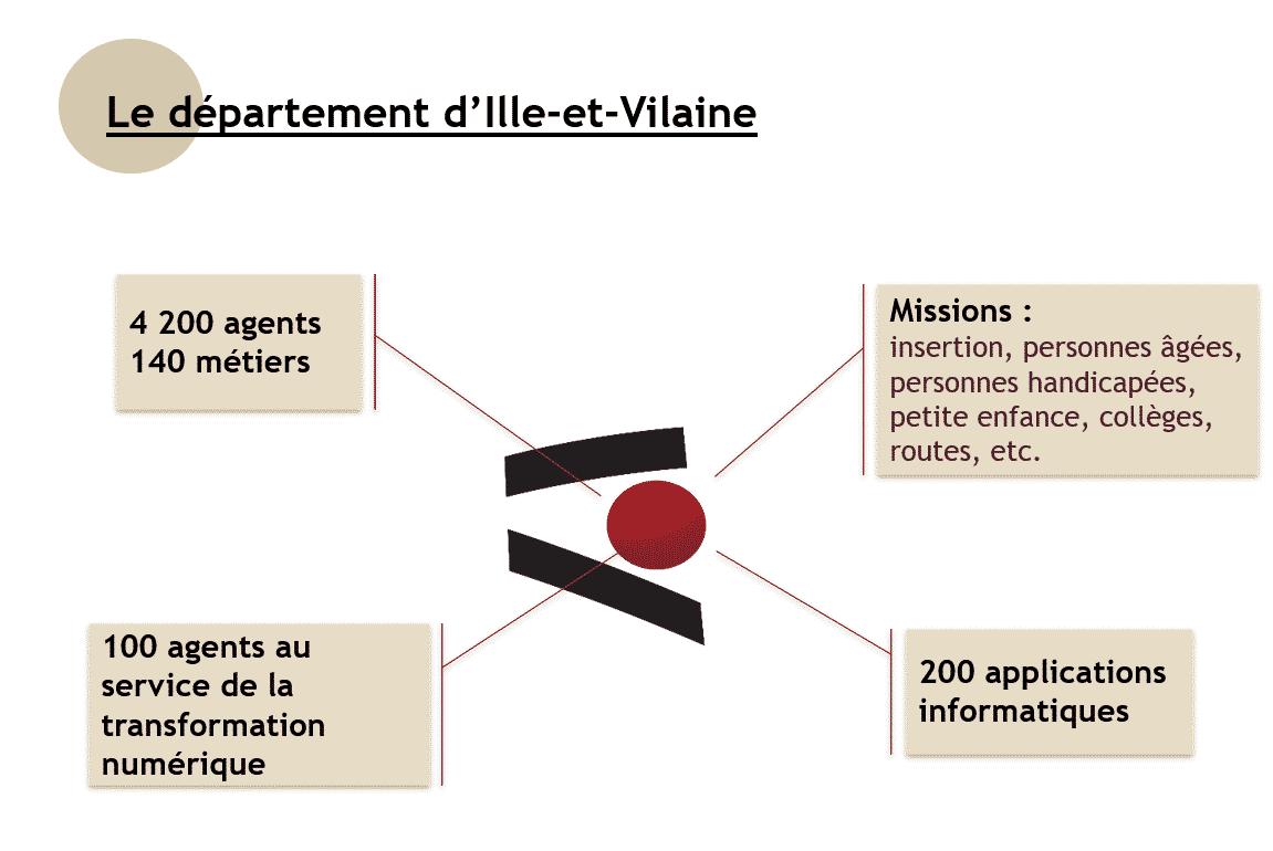 organisation département ille et vilaine