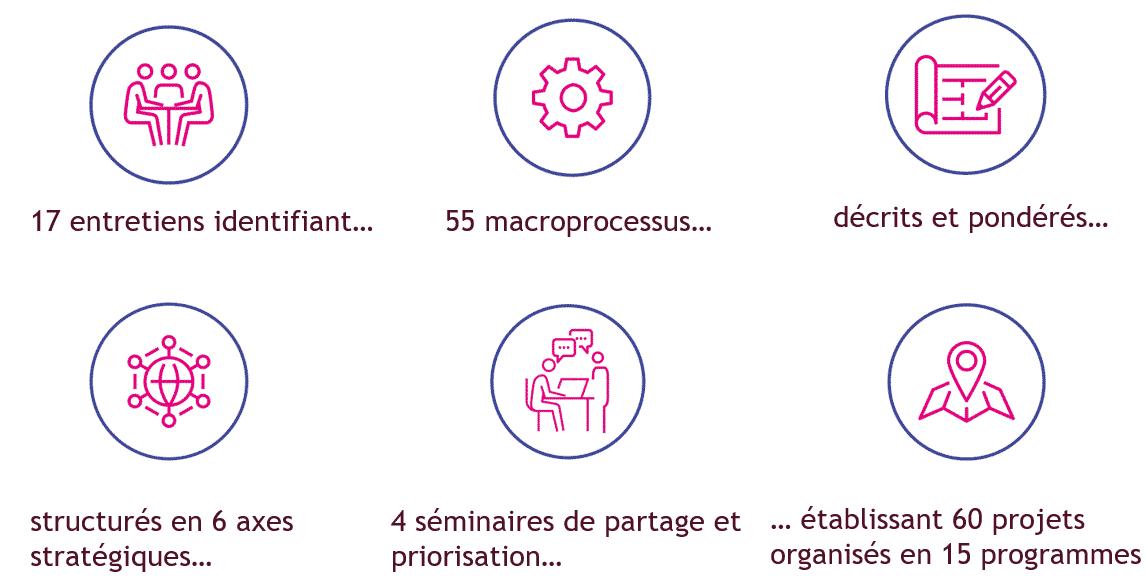 processus feuille de route du numerique collectivite cd35