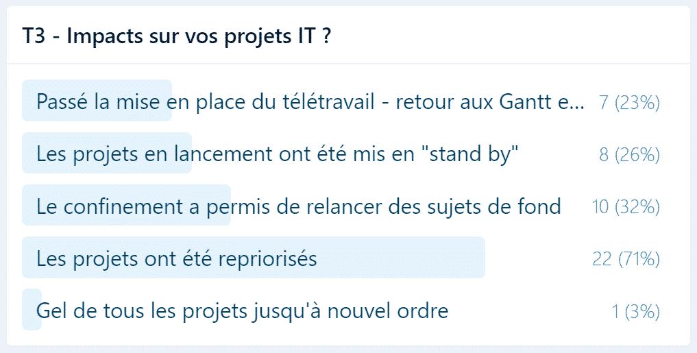 sondage impact sur les projets IT