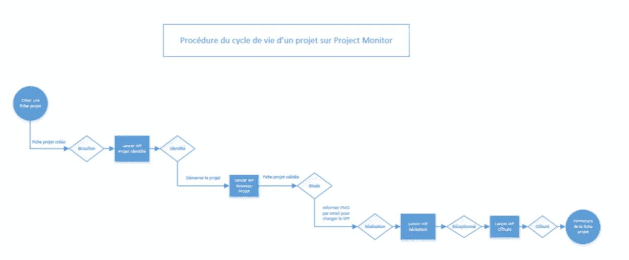 cycle de vie projet logiciel ppm