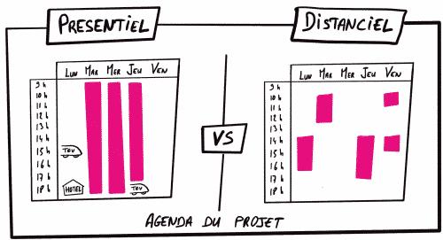 agenda projet présentiel vers agenda projet à distance sketchnote