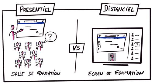 Formation présentiel versus formation distanciel sketchnote