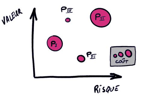graphe à bulle logiciel ppm
