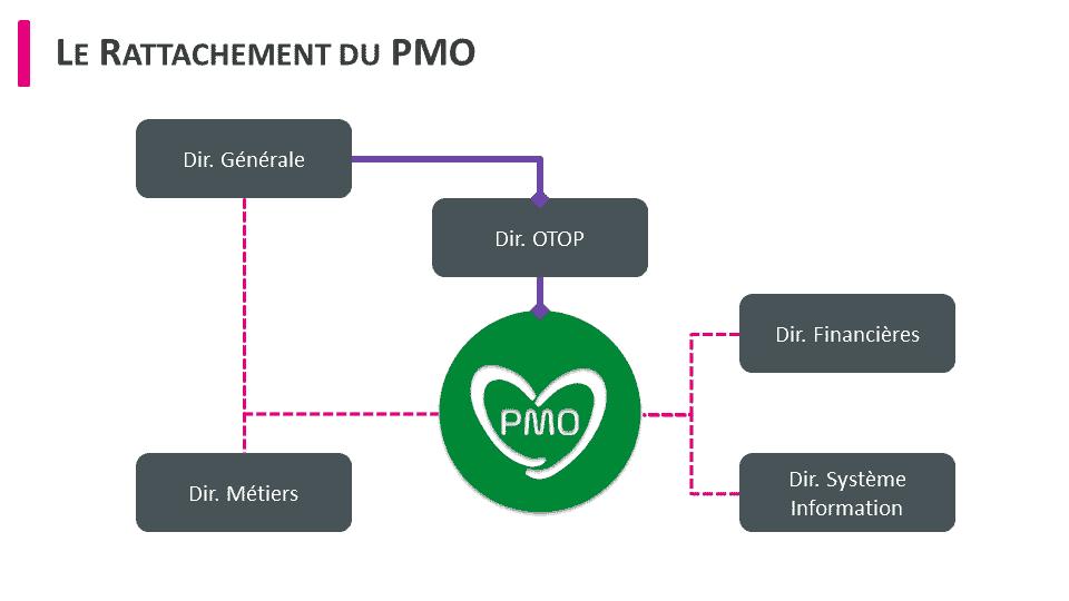 organisation du pmo